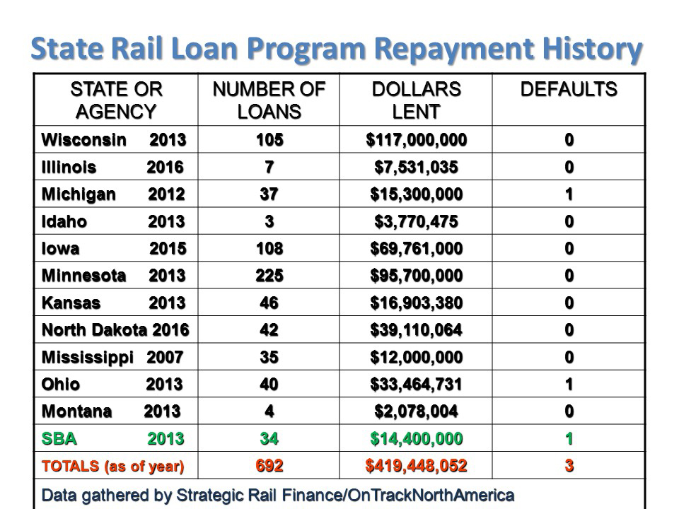 State Rail Loan Repayment history May 2016